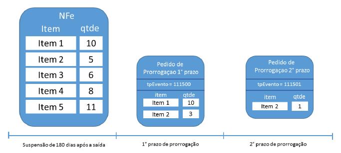 Nota Técnica 2015/001 ICMS